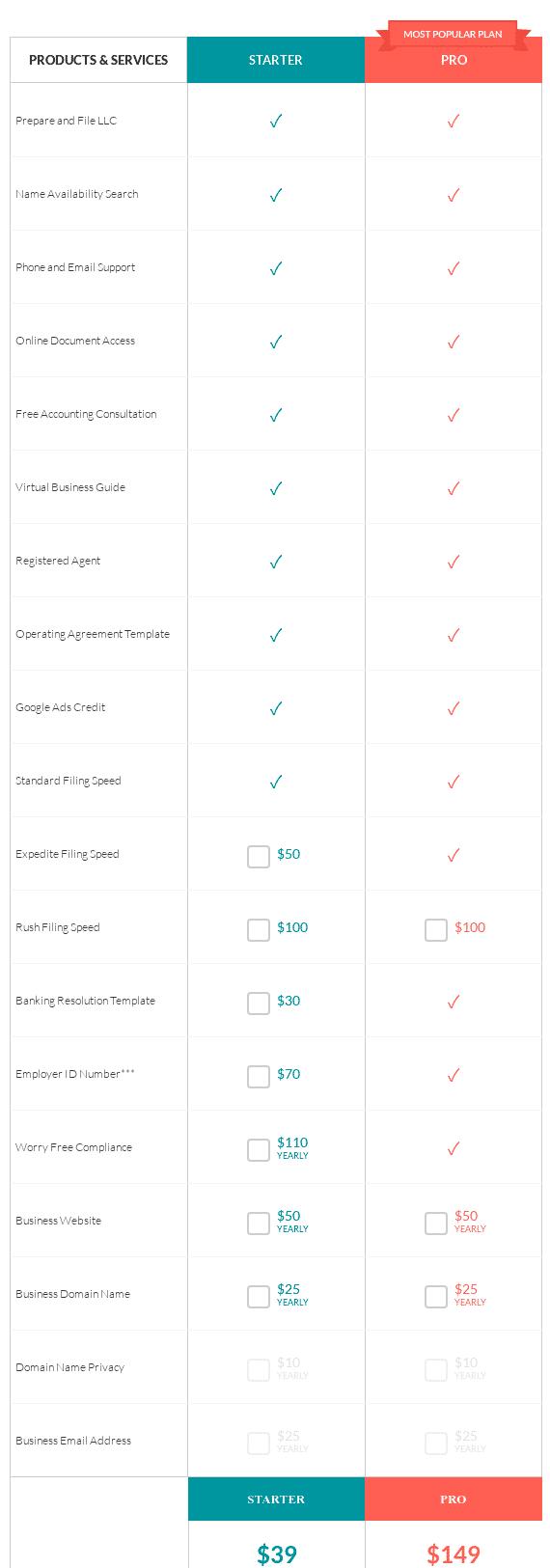 Zenbusiness Starter vs Pro Package