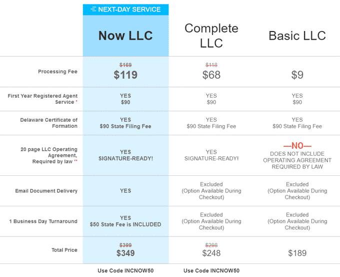 IncNow LLC Packages & Prices in Delawer